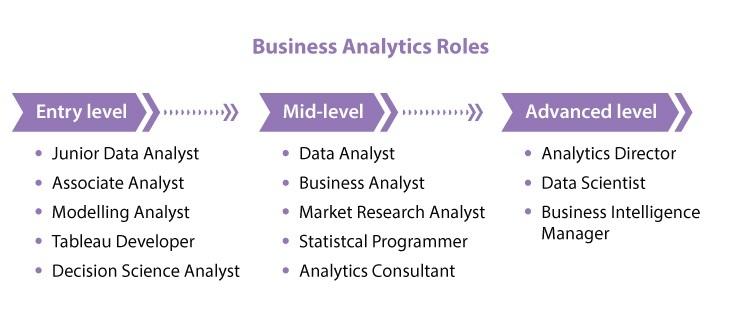 Amity Future Academy - Post Graduate Business Analytics Roles