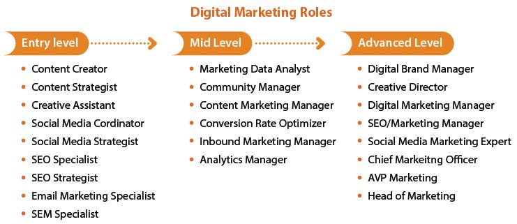 Amity Future Academy - Digital Marketing Management Roles