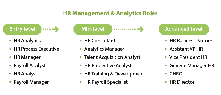 Amity Future Academy - HR Management and Analytics Roles